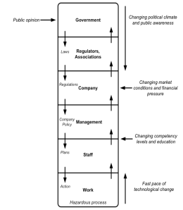 Figure 1 Rasmussen's risk management framework (adapted from Rasmussen, 1997).