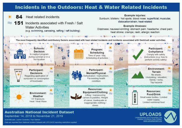 Heat & Water